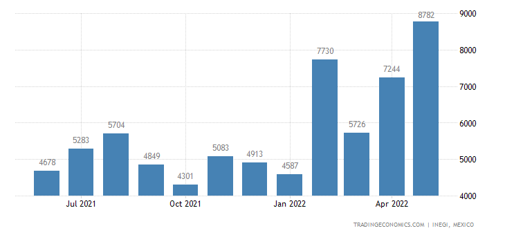 Mexico Exports of Cut Flowers & Buds For Bouquets, Etc