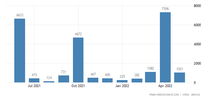 Mexico Exports of Cyclic Hydrocarbons