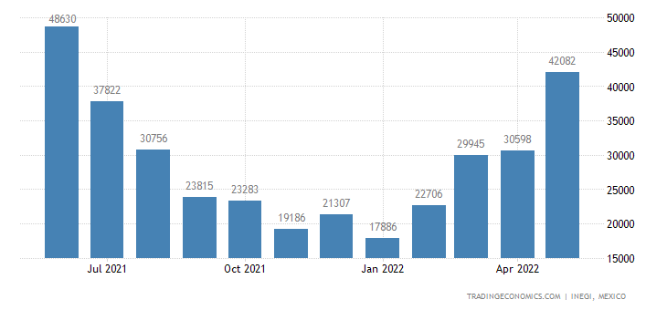Mexico Exports of Dairy Products, Bird S Eggs, Natural H