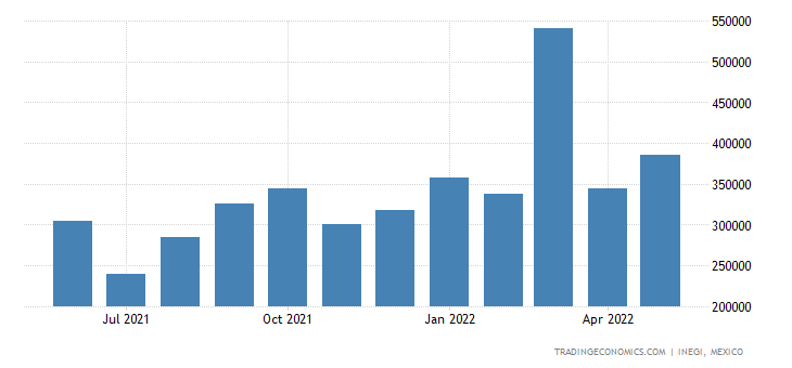 Mexico Exports of Dates, Figs, Pineapples, Avocados, Gua
