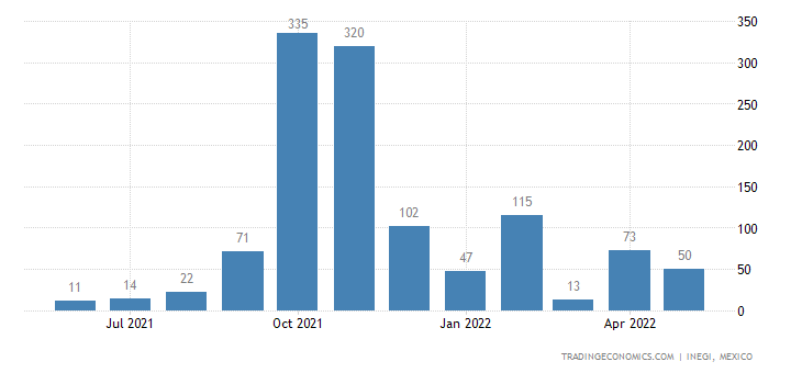 Mexico Exports of Derivatives of Hydrocarbons, Sulfonate