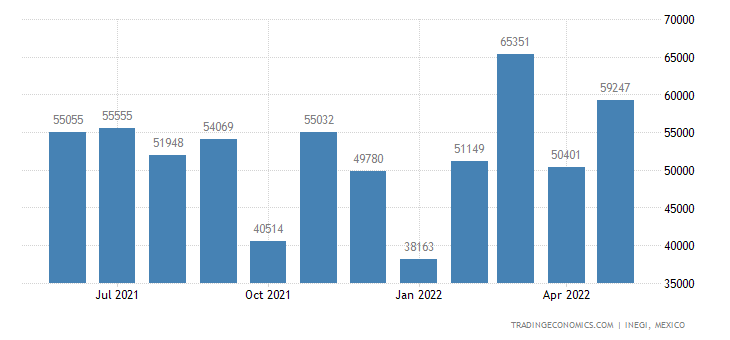 Mexico Exports of Diodes, Transistors & Similar Devices,