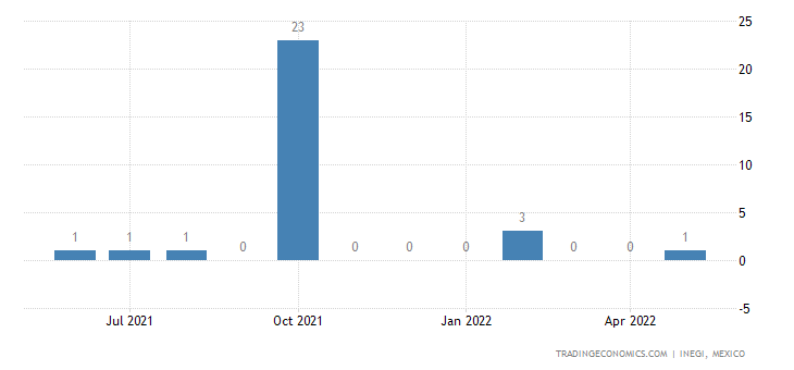 Mexico Exports of Drawn Glass & Blown Glass, In Sheets