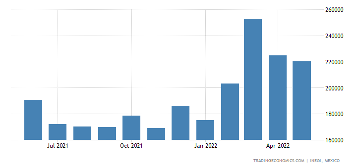Mexico Exports of Electrical Lighting, Visual Signaling