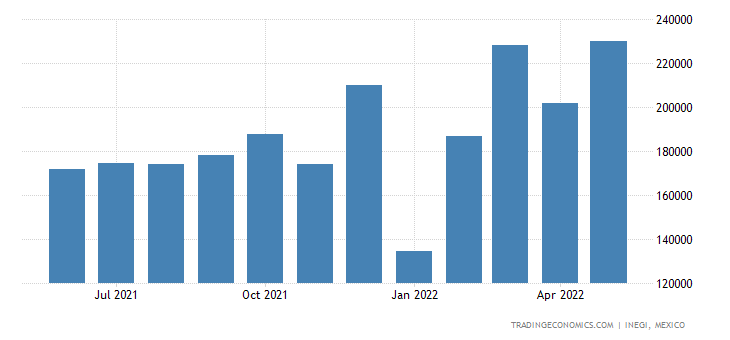 Mexico Exports of Electrical Machines & Appar, With Indi