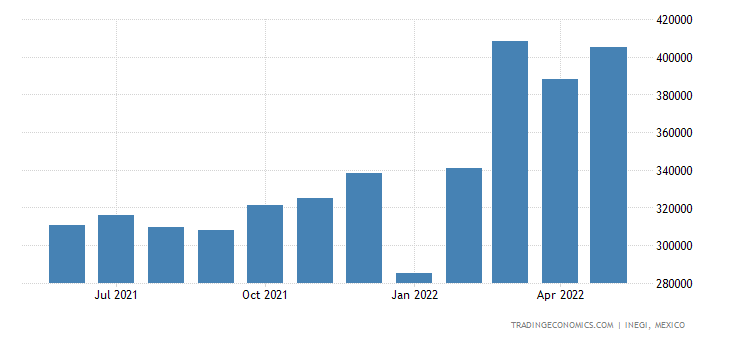 Mexico Exports of Electrical Transformers, Static Conve