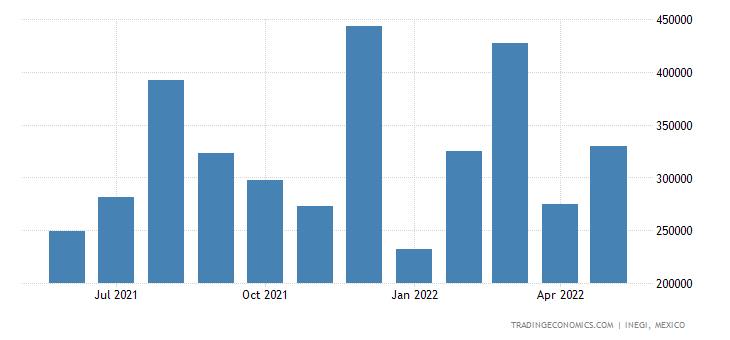 Mexico Exports of Electronic Integrated Circuits & Micro