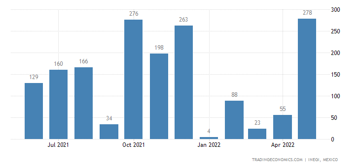 Mexico Exports of Ethyl Alcohol, Undenatured, With Stre
