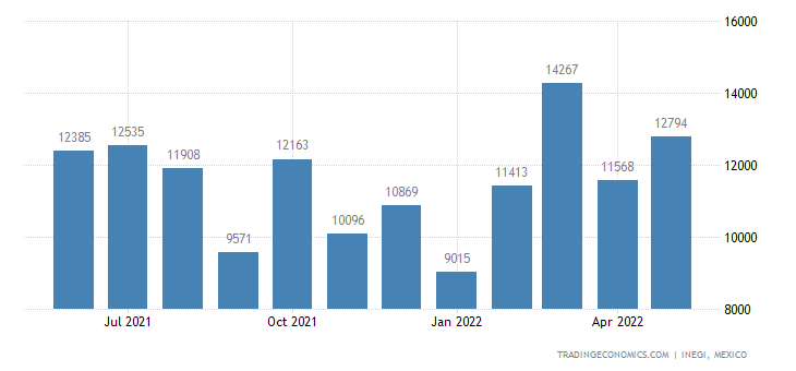 Mexico Exports of Explosives, Pyrotechnic Products, Etc
