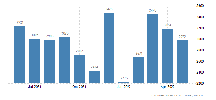 Mexico Exports of Felt, Impregnatedor Not , Coated, Cove