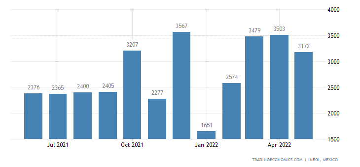 Mexico Exports of Files, Rasps, Pliers, Pincers, Shears,