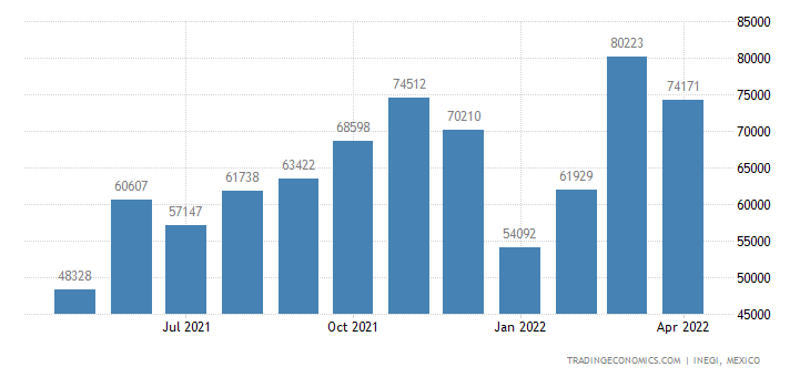 Mexico Exports of Footwear, Gaiters & The Like, Parts Of