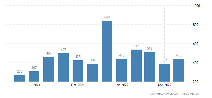 Mexico Exports of Footwear Not Elsewhere Speied Or In
