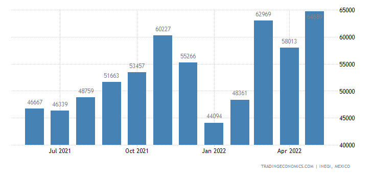 Mexico Exports of Footwear, With Outer Soles of Rubber U