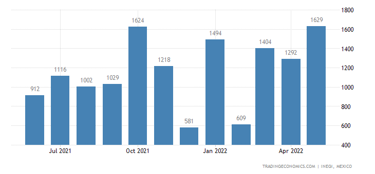 Mexico Exports of Friction Material & Articles Thereof