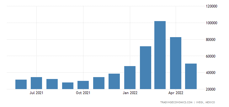 Mexico Exports of Fruit Juices & Vegetable Juices, Not F