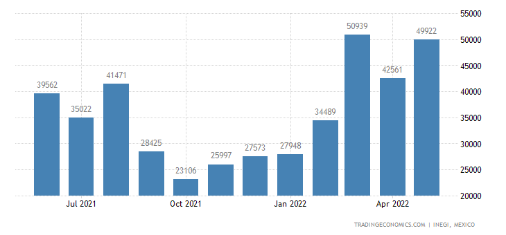 Mexico Exports of Fruit & Nuts, Whether Not Sweetened, F
