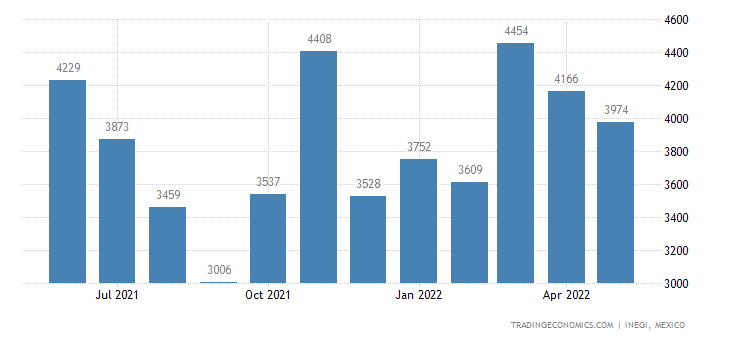 Mexico Exports of Furnishing Articles of Textile Materia