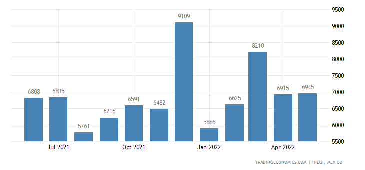 Mexico Exports of Garments Nesoi, Knitted Or Crocheted