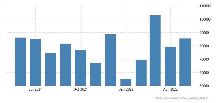 Mexico Exports of Gas, Liquid Or Electricity Supply Or P