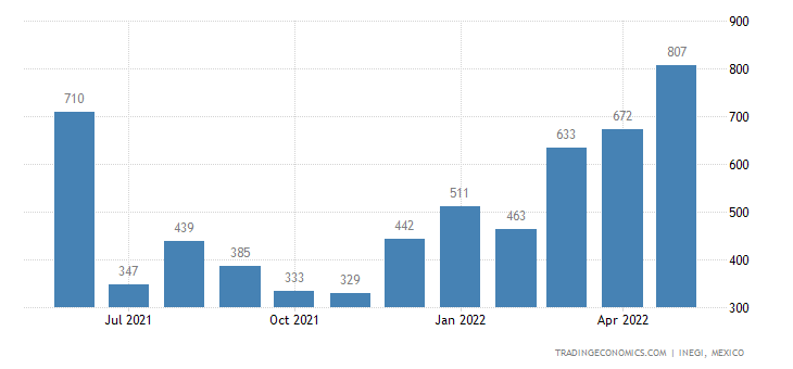 Mexico Exports of Glass, Bent, Edge-worked, Engraved