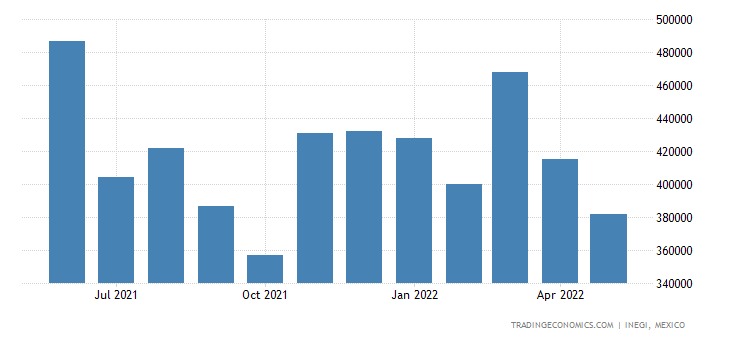Mexico Exports of Gold, Unwrought Or In Powder Form