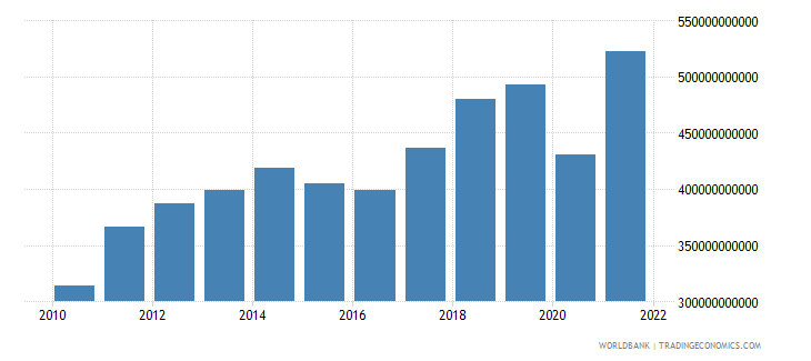 mexico exports of goods and services us dollar wb data
