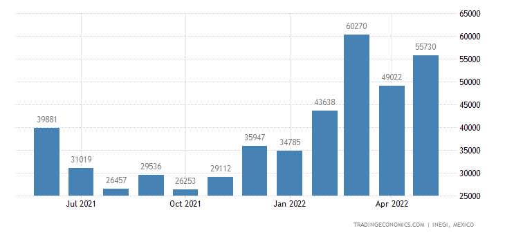 Mexico Exports of Harvesting Or Threshing Machines, Gras