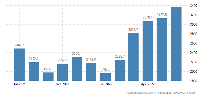 Mexico Exports of Hydrocarbons - Crude Oil