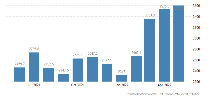 Mexico Exports of Hydrocarbons