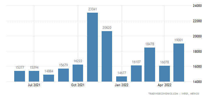 Mexico Exports of ilet Paper, Towels & Like Hsehld Or San