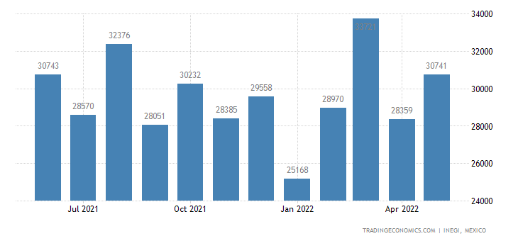 Mexico Exports of Impregnated, Coated, Covered, Etc