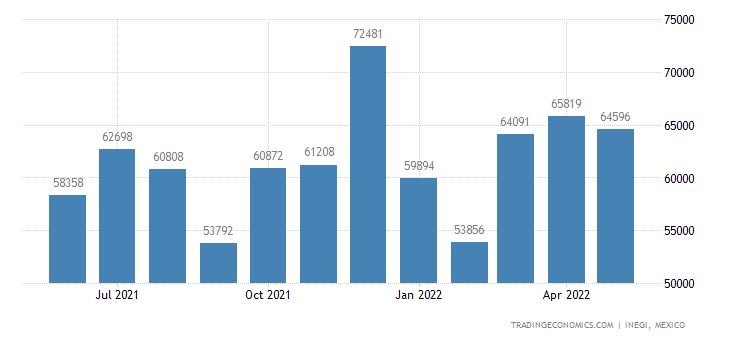 Mexico Exports of Instruments & Apparatus For Physical O