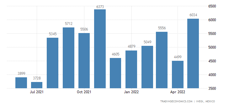 Mexico Exports of Knitted Or Crocheted Fabrics