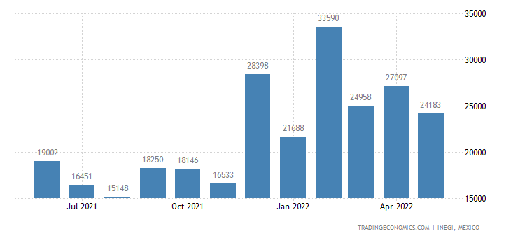 Mexico Exports of Lead & Articles Thereof