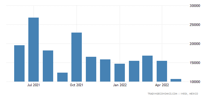 Mexico Exports of Lead Ores & Concentrates