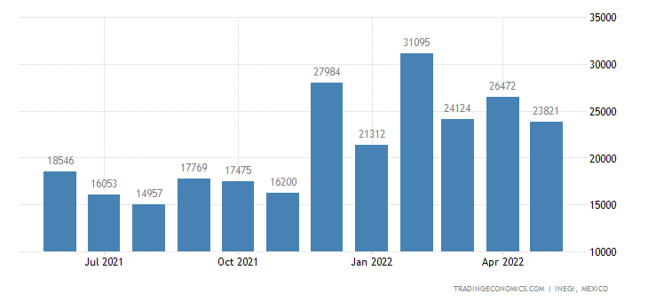 Mexico Exports of Lead, Unwrought