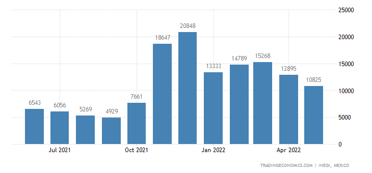 Mexico Exports of Leguminous Vegetables, Shelled Or Unsh