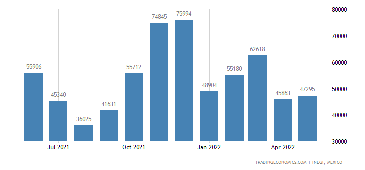 Mexico Exports of Live Animals