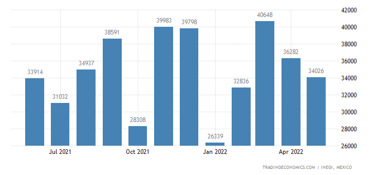 Mexico Exports of Locks of A Kind Used On Motor Vehicles