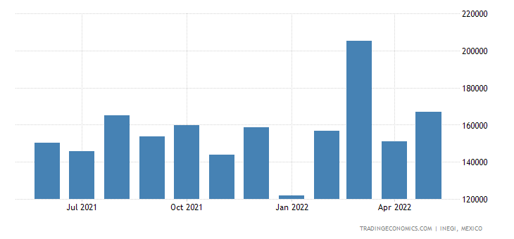 Mexico Exports of Machines & Mechanical Appliances With