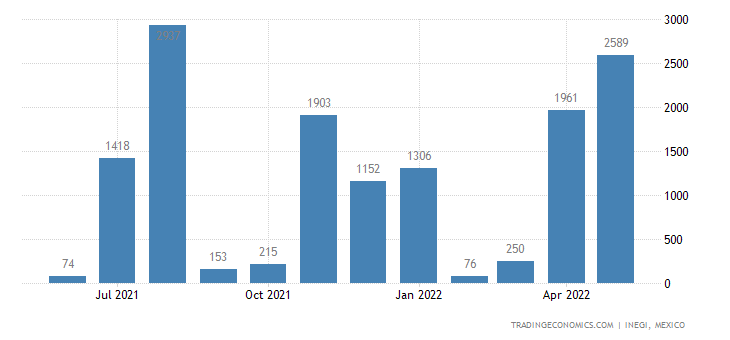 Mexico Exports of Manganese Ores & Concentrates