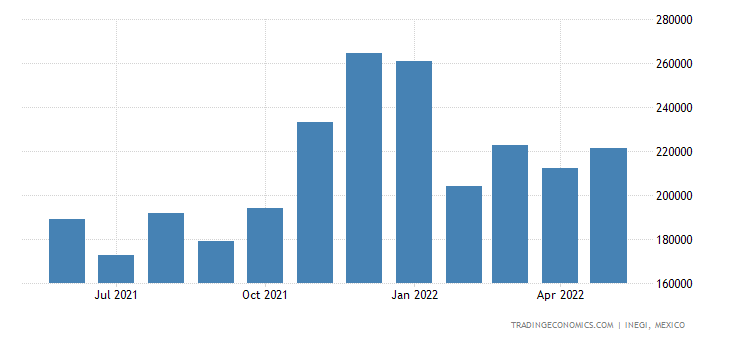 Mexico Exports of matoes, Fresh Or Chilled