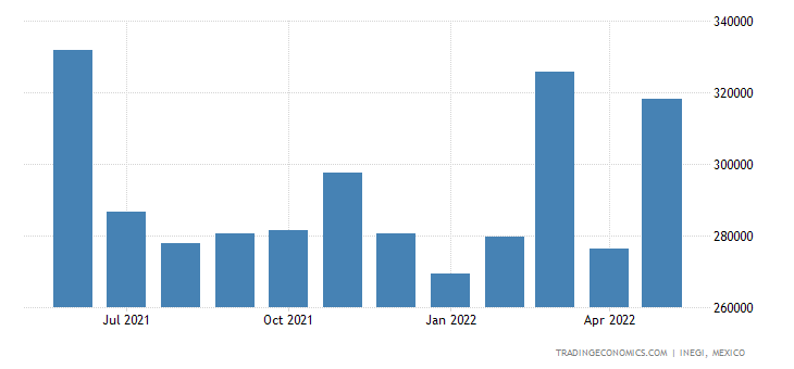 Mexico Exports of Meat & Edible Meat Offal