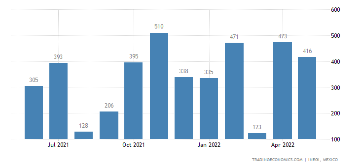 Mexico Exports of Meat of Horses, Asses, Mules Or Hinnies