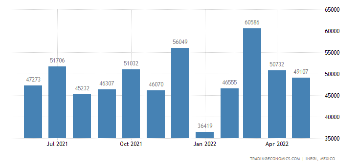 Mexico Exports of Mechanical Appliances For Dispersing L