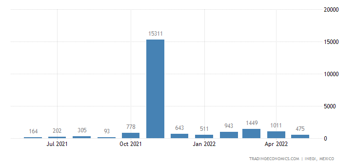 Mexico Exports of Mineral Or Chem Fertilizers, Nitrogeno