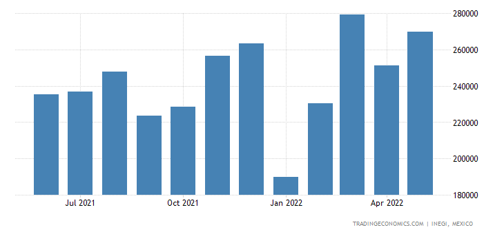 Mexico Exports of Miscellaneous Articles of Base Metal