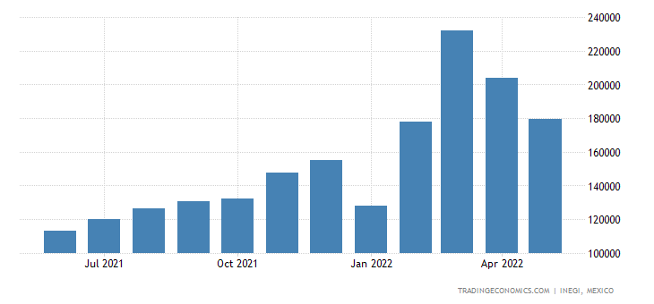 Mexico Exports of Miscellaneous Chem Products