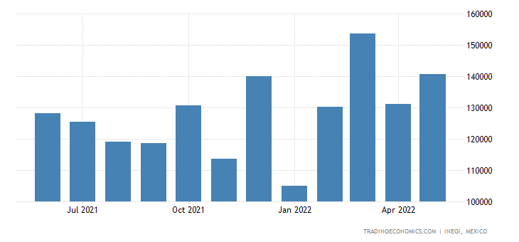 Mexico Exports of Miscellaneous Manufactured Articles